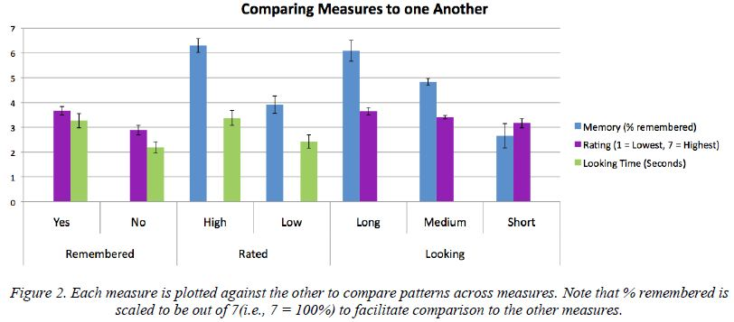 Comparing measures